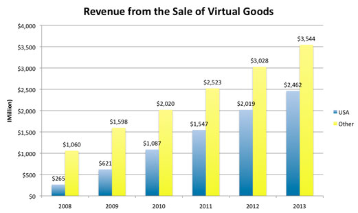 Sale of Virtual Goods